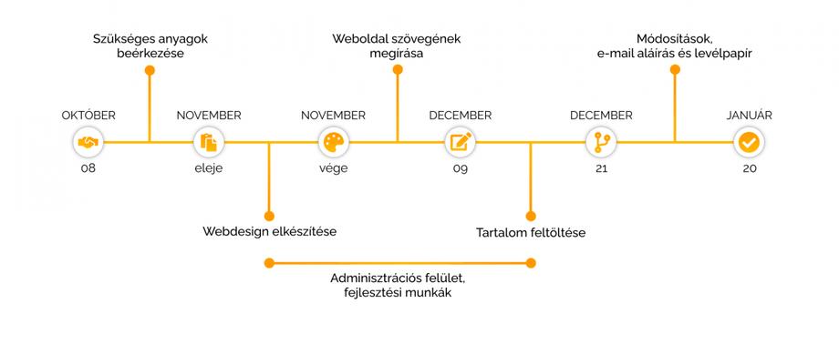 Az egyedi weboldal elkészítésének teljes folyamata a szerződéskötéstől az élesítésig