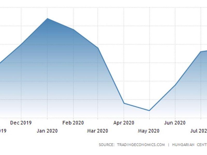 Hogyan alakulhat a minimálbér a következő években?