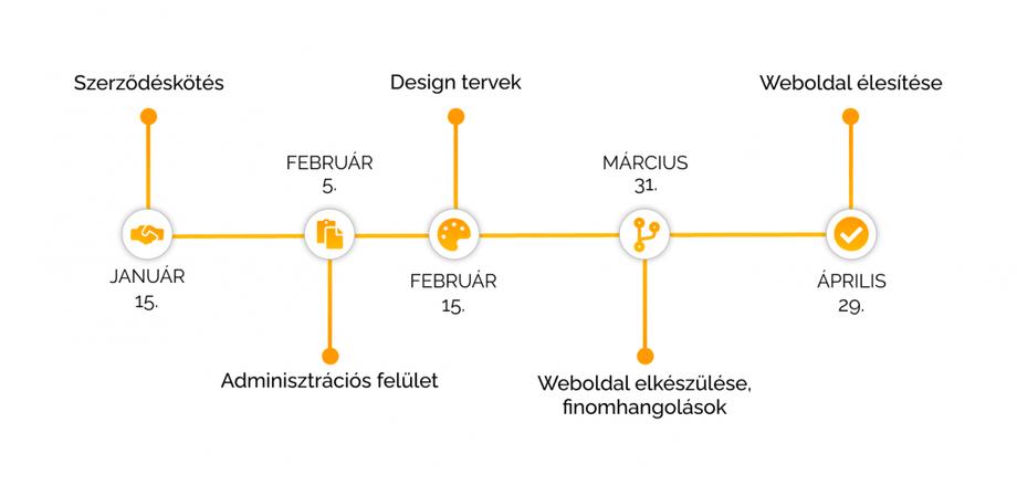 Az egyedi weboldalfejlesztési projekt idővonala