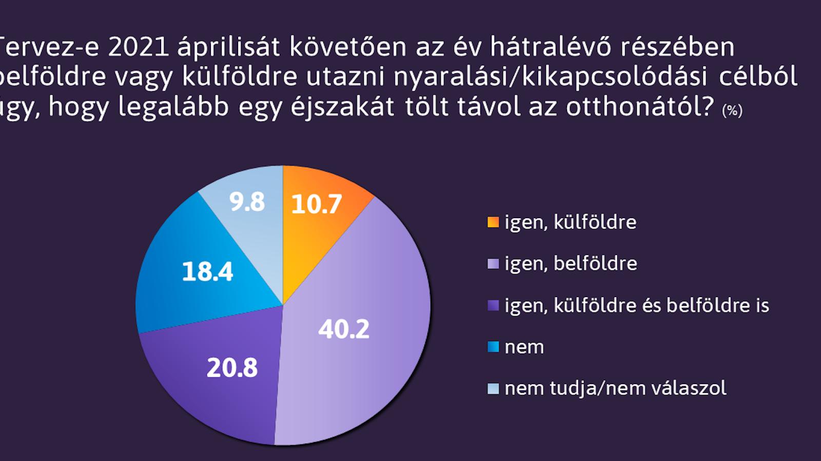 Megosztottak a magyarok az Iparkamara javaslatával kapcsolatban